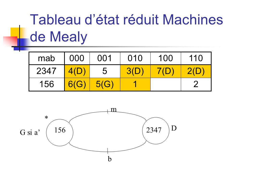 Tableau détat réduit Machines de Mealy mab000001010100110 23474(D)53(D)7(D)2(D) 1566(G)5(G)1 2 m b D G si a 1562347 *