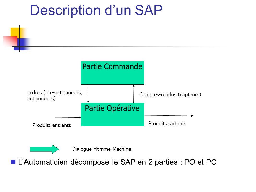 LAutomaticien décompose le SAP en 2 parties : PO et PC Partie Opérative Partie Commande Comptes-rendus (capteurs) ordres (pré-actionneurs, actionneurs) Produits entrants Produits sortants Dialogue Homme-Machine Description dun SAP