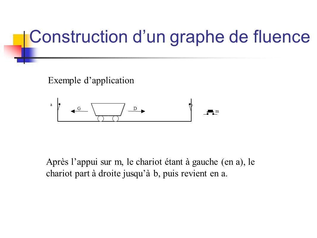 Construction dun graphe de fluence m b a GD Après lappui sur m, le chariot étant à gauche (en a), le chariot part à droite jusquà b, puis revient en a.
