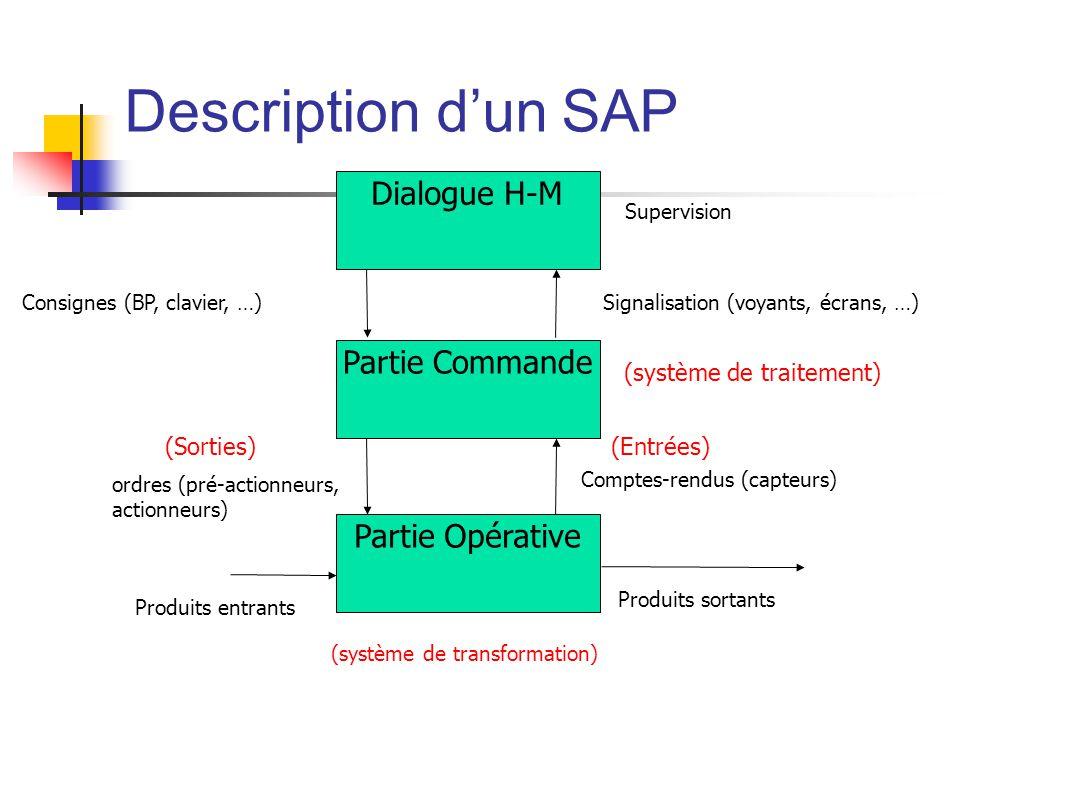 Description dun SAP Partie Opérative Partie Commande Comptes-rendus (capteurs) ordres (pré-actionneurs, actionneurs) Produits entrants Produits sortants (système de traitement) (système de transformation) (Entrées)(Sorties) Dialogue H-M Signalisation (voyants, écrans, …)Consignes (BP, clavier, …) Supervision