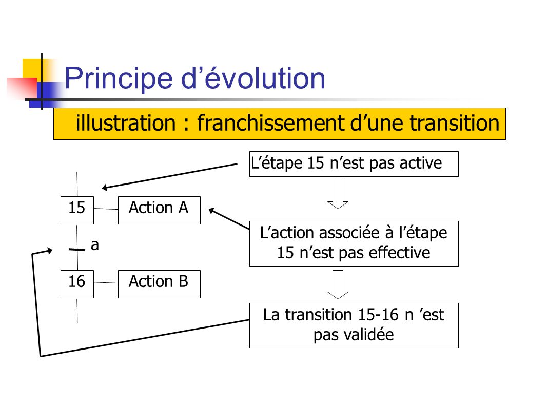 Principe dévolution illustration : franchissement dune transition 15 16 Action A Action B a Létape 15 nest pas active Laction associée à létape 15 nest pas effective La transition 15-16 n est pas validée