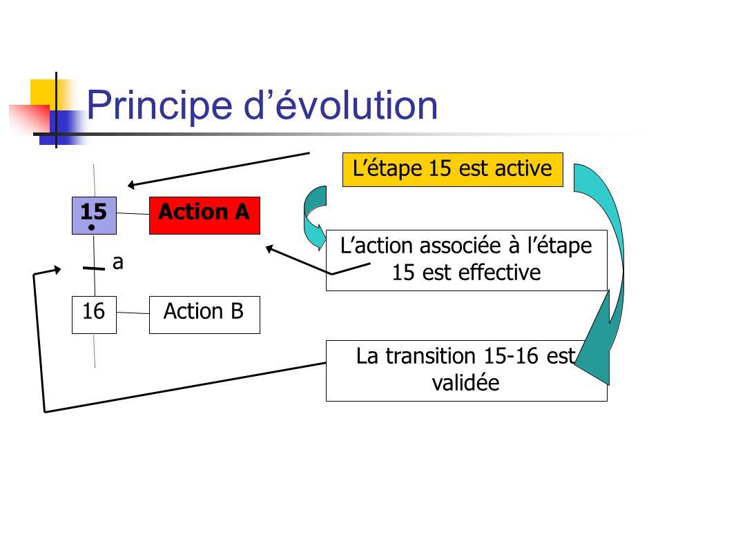 Principe dévolution 15 16 Action A Action B a Létape 15 est active Laction associée à létape 15 est effective La transition 15-16 est validée