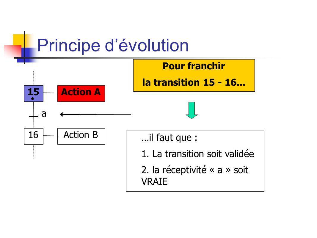 Principe dévolution 15 16 Action A Action B a Pour franchir la transition 15 - 16...