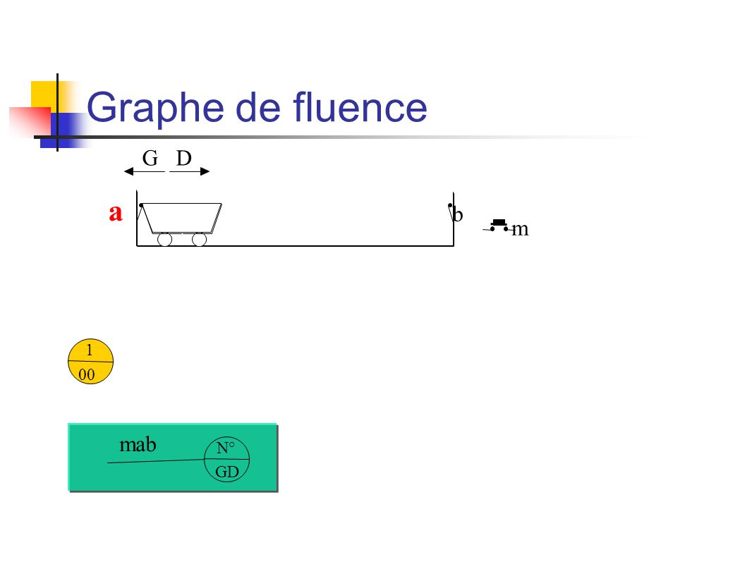 Graphe de fluence m b a GD 1 00 N° GD mab