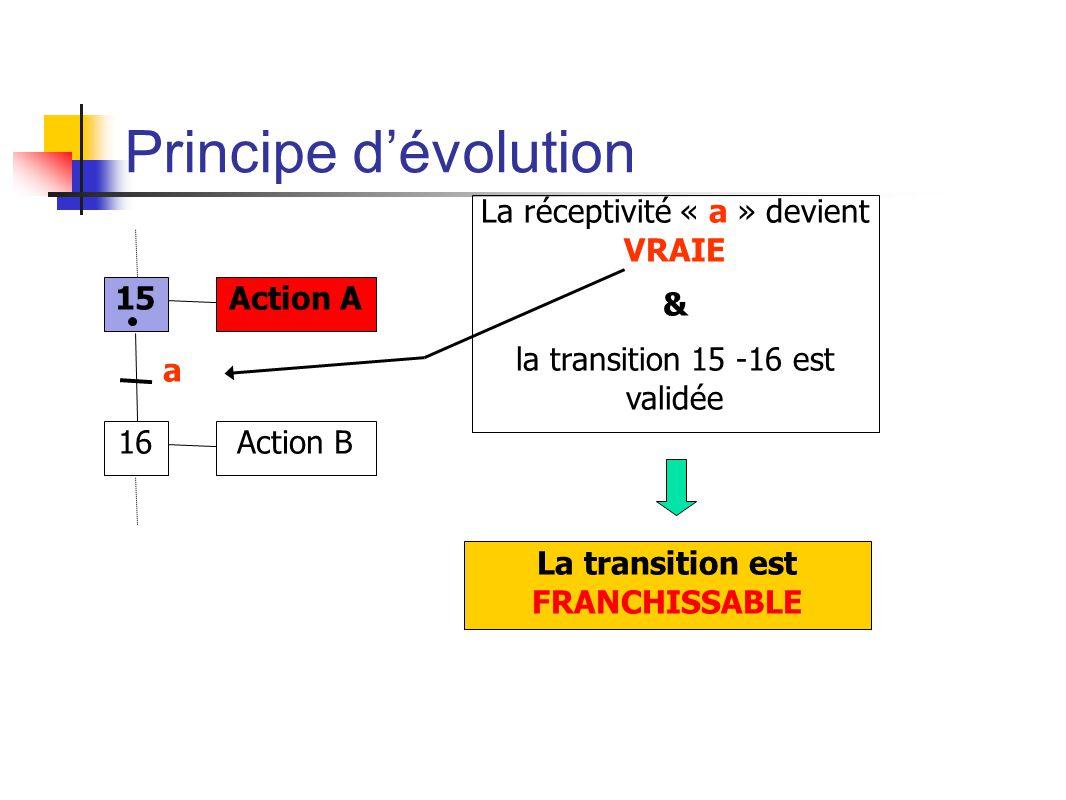 Principe dévolution 15 16 Action A Action B a La réceptivité « a » devient VRAIE & la transition 15 -16 est validée La transition est FRANCHISSABLE