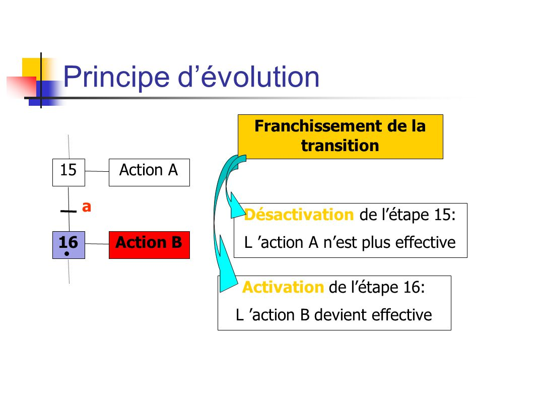Principe dévolution 15 16 Action A Action B a Franchissement de la transition Activation de létape 16: L action B devient effective Désactivation de l