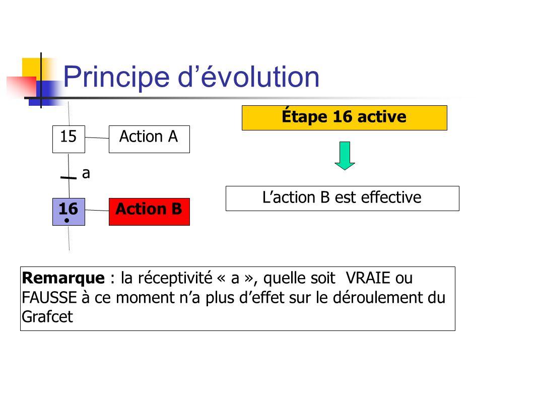 Principe dévolution 15 16 Action A Action B a Étape 16 active Laction B est effective Remarque : la réceptivité « a », quelle soit VRAIE ou FAUSSE à ce moment na plus deffet sur le déroulement du Grafcet