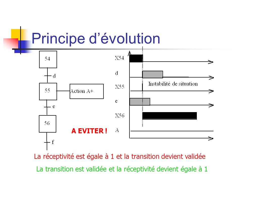 Principe dévolution La réceptivité est égale à 1 et la transition devient validée A EVITER .