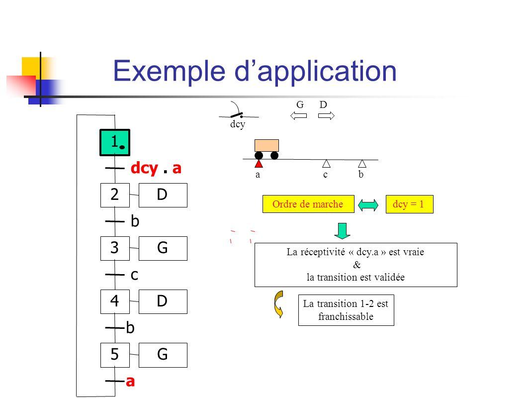 ab dcy c Ordre de marchedcy = 1 La réceptivité « dcy.a » est vraie & la transition est validée La transition 1-2 est franchissable G D 1 2 dcy.
