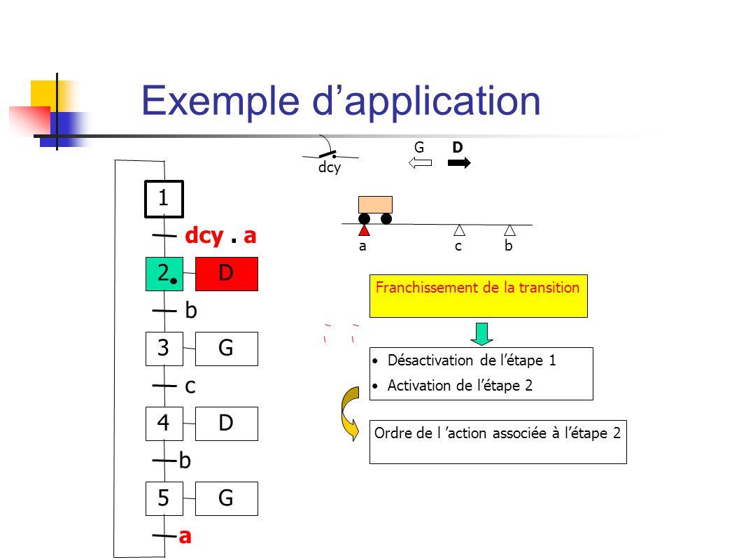 ab dcy c Franchissement de la transition Désactivation de létape 1 Activation de létape 2 Ordre de l action associée à létape 2 G D 1 2 dcy.