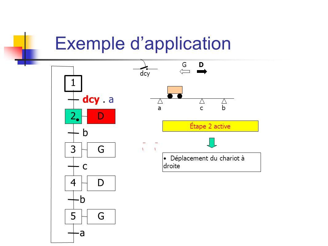 ab dcy c Étape 2 active Déplacement du chariot à droite G D 1 2 dcy.