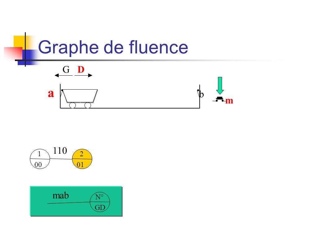 Graphe de fluence m b a GD 1 00 N° GD mab 2 01 110