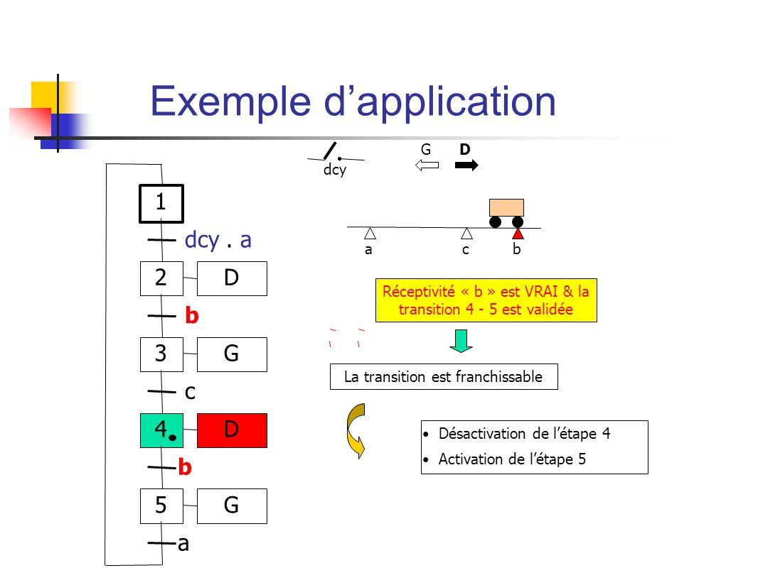 abc Réceptivité « b » est VRAI & la transition 4 - 5 est validée Désactivation de létape 4 Activation de létape 5 G D La transition est franchissable dcy 1 2 dcy.
