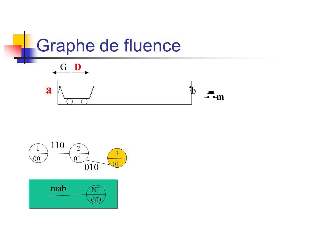 Graphe de fluence m b a GD 1 00 N° GD mab 2 01 110 3 01 010
