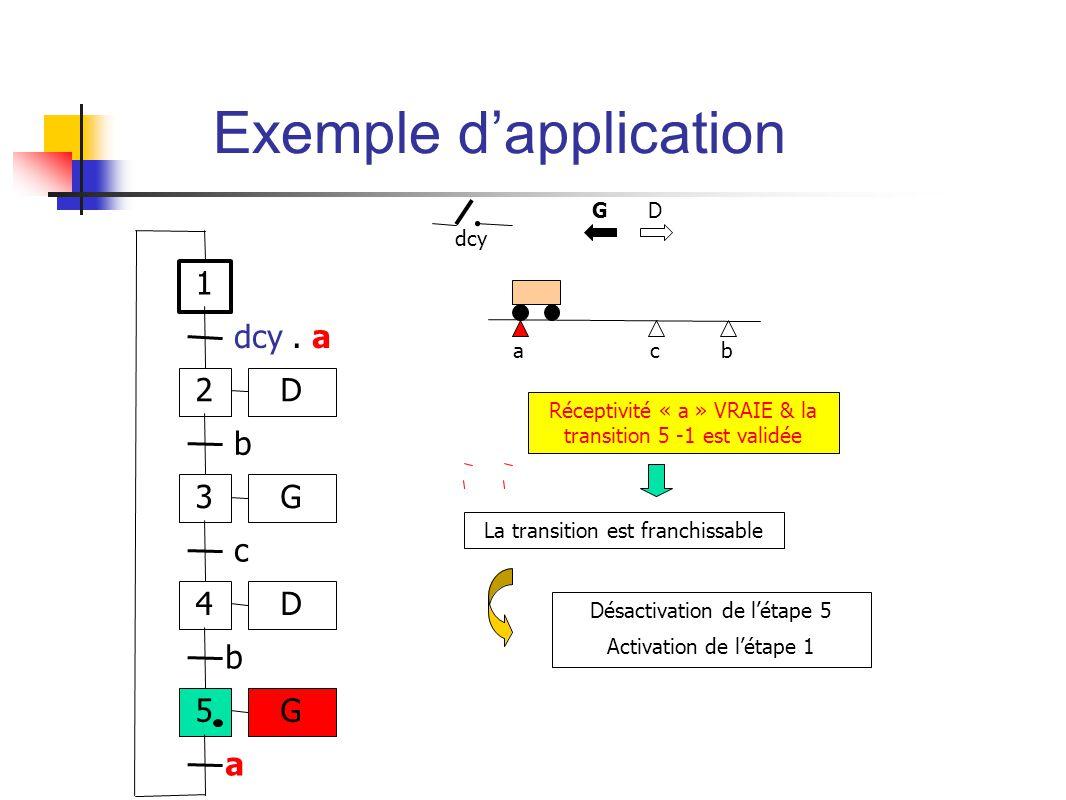 ab dcy c Réceptivité « a » VRAIE & la transition 5 -1 est validée G D Désactivation de létape 5 Activation de létape 1 1 2 dcy.