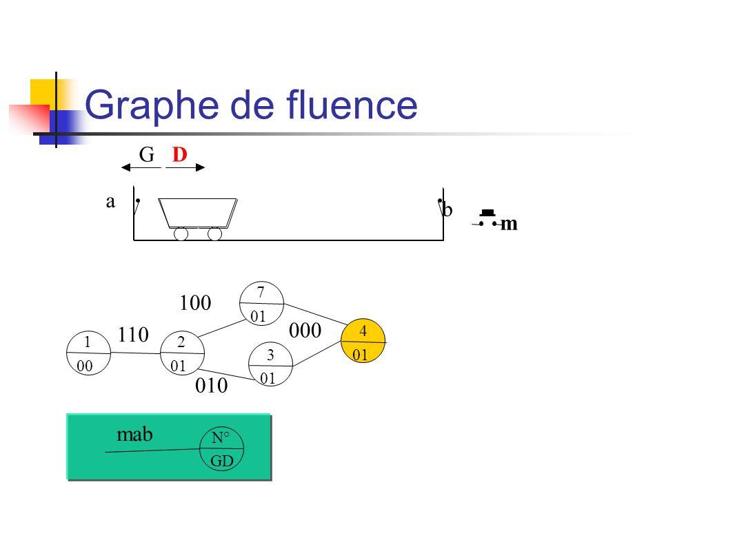 Graphe de fluence m b a GD 1 00 N° GD mab 2 01 110 7 01 100 3 01 010 4 01 000
