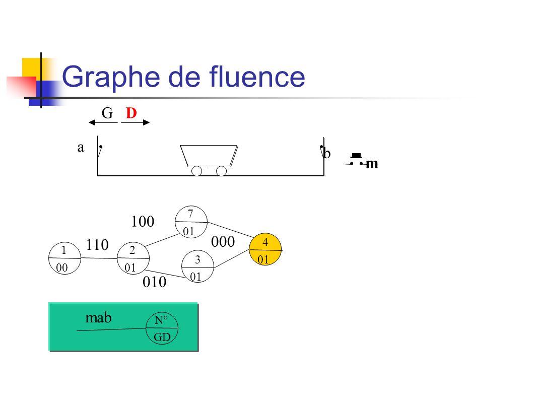 180 III) Approche fonctionnelle Décomposition des fonctions du niveau 3 : niveau 4 SAmDADB SAm DADB L ébauche du grafcet montre qu une pièce qui a été saisie en amont de la cellule peut être déposée sur l un des deux postes A ou B.