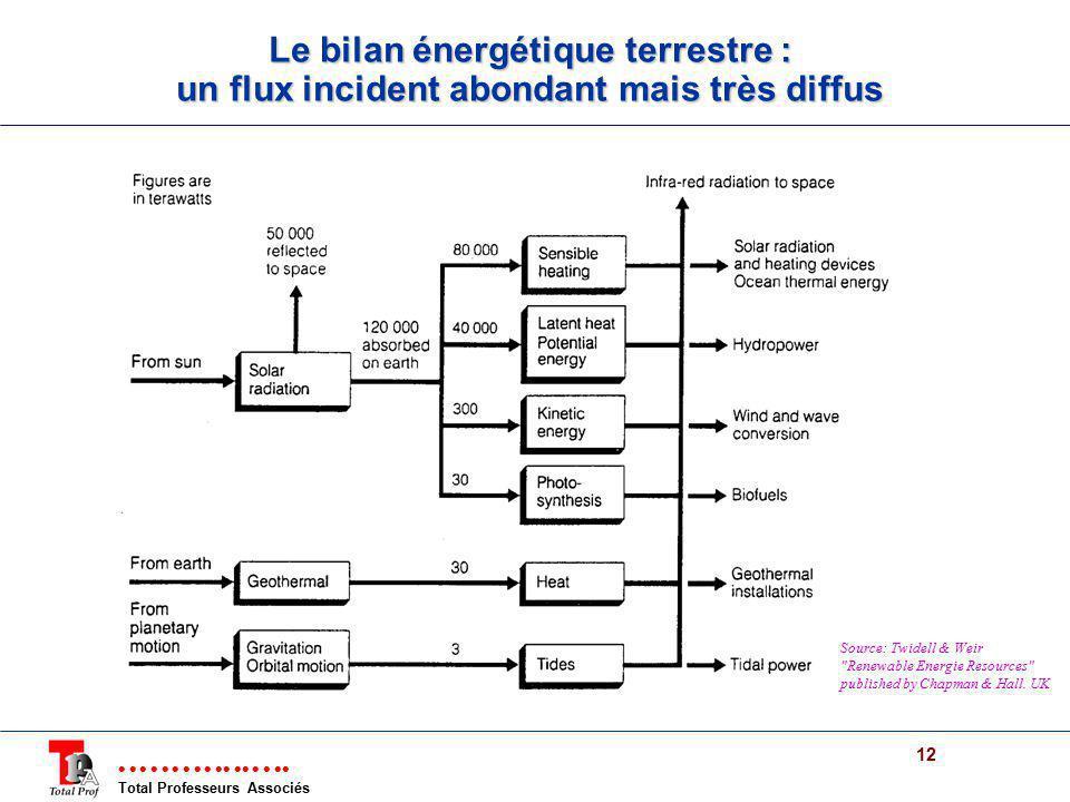 Total Professeurs Associés 12 Le bilan énergétique terrestre : un flux incident abondant mais très diffus Source: Twidell & Weir