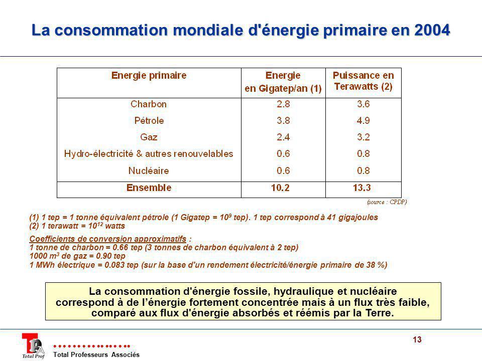 Total Professeurs Associés 13 La consommation mondiale d'énergie primaire en 2004 (1) 1 tep = 1 tonne équivalent pétrole (1 Gigatep = 10 9 tep). 1 tep