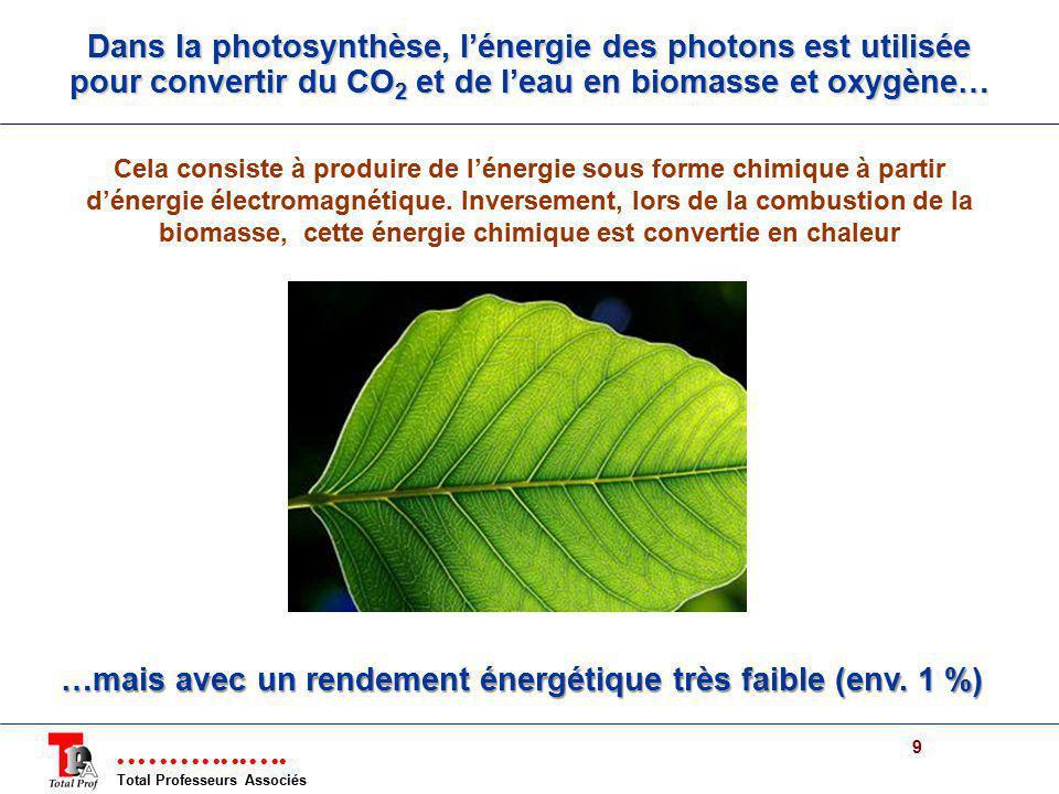 Total Professeurs Associés 9 Dans la photosynthèse, lénergie des photons est utilisée pour convertir du CO 2 et de leau en biomasse et oxygène… Cela c