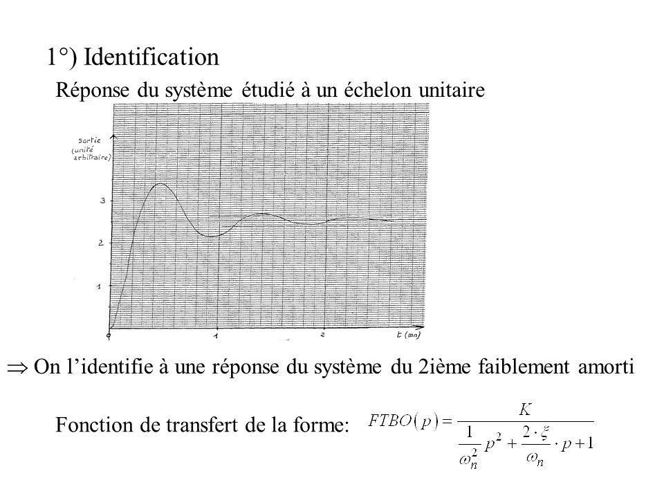 1°) Identification Réponse du système étudié à un échelon unitaire On lidentifie à une réponse du système du 2ième faiblement amorti Fonction de trans