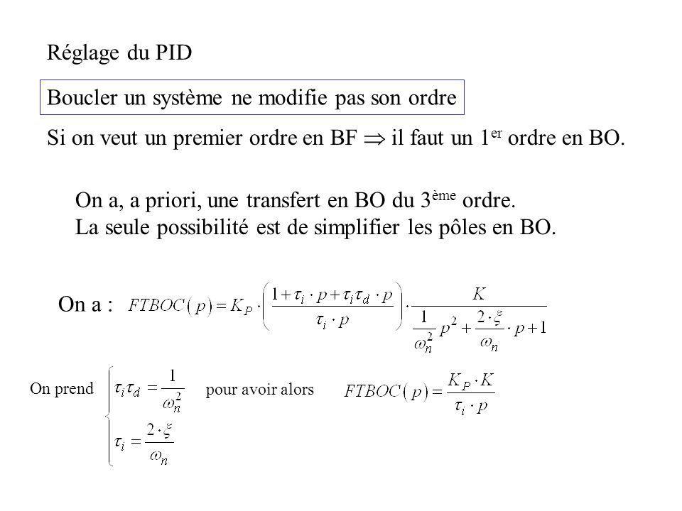 Réglage du PID Boucler un système ne modifie pas son ordre Si on veut un premier ordre en BF il faut un 1 er ordre en BO. On a, a priori, une transfer