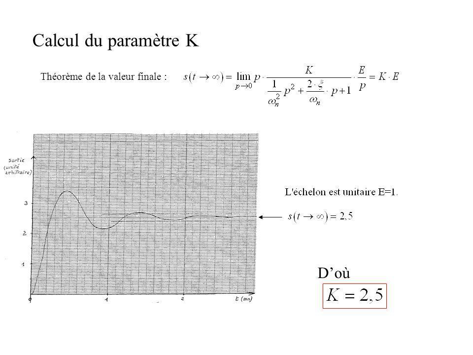 Calcul du paramètres Lamortissement peut se calculer à partir du 1er dépassement selon la formule Le calcul donne : Doù