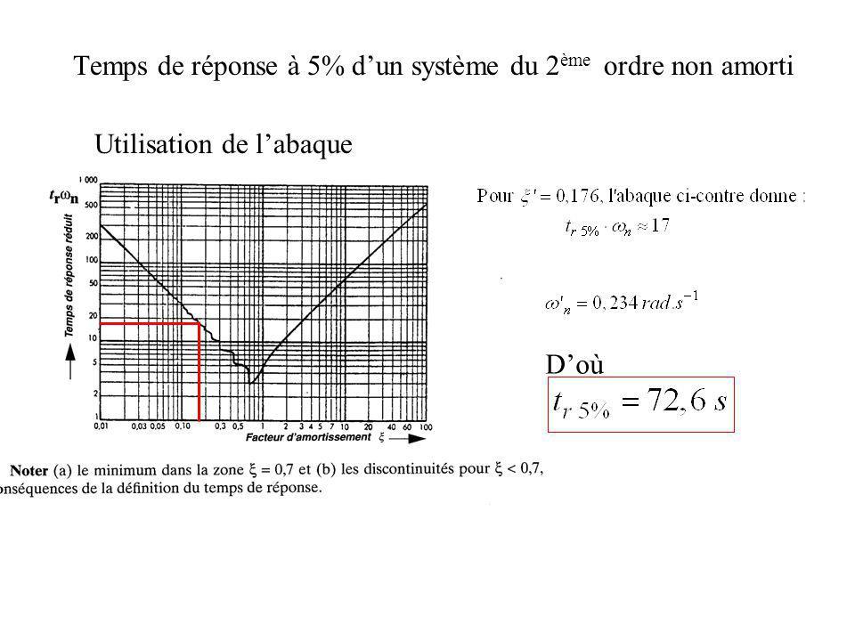 Temps de réponse à 5% dun système du 2 ème ordre non amorti Utilisation de labaque Doù