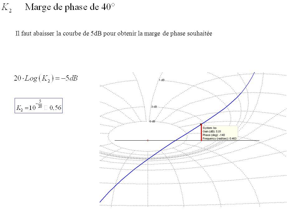 Pour un gain de 1, la marge de gain est de 6dB Si on veut un marge de gain de 10dB, il faut translater le lieu de 4dB vers le bas.