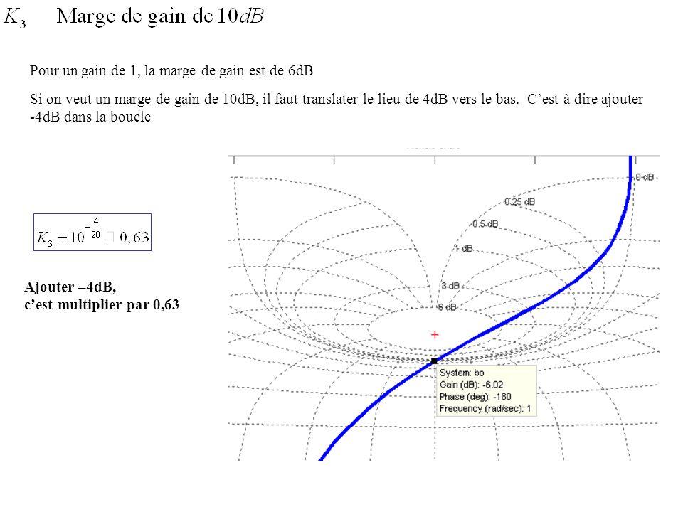Pour un gain de 1, la marge de gain est de 6dB Si on veut un marge de gain de 10dB, il faut translater le lieu de 4dB vers le bas. Cest à dire ajouter