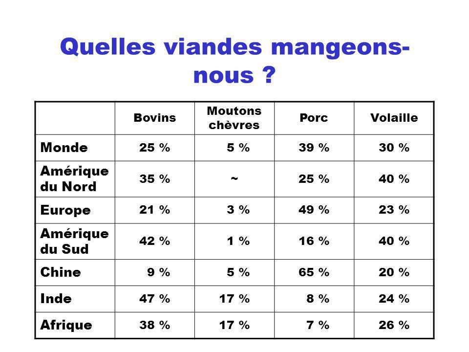 La production de légumes frais en France 600 M tomates 540 M salades 210 M endives 200 M haricots verts 170 M carottes 140 M choux-fleurs 130 M champignons 120 M poireaux 110 Moignons