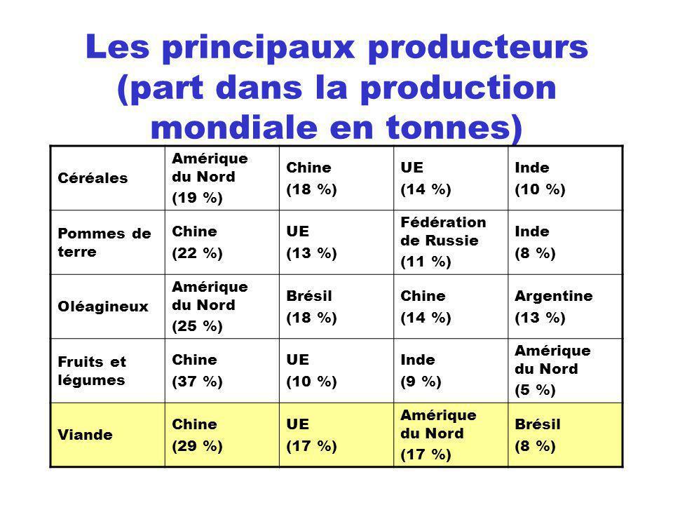 Le commerce international Les produits agricoles représentent moins de 12 % de la valeur des échanges mondiaux de marchandise (contre 50 % en 1950) Le commerce international du blé ne porte que sur 18 % de la production mondiale (cest le produit agricole le plus échangé dans le monde)