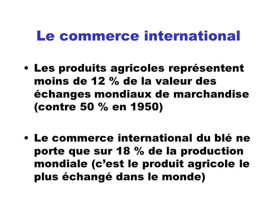 Part des exportations agricoles dans les exportations totales
