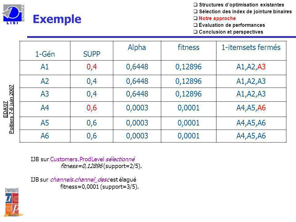 Exemple 1-GénSUPP Alphafitness1-itemsets fermés A10,40,64480,12896A1,A2,A3 A20,40,64480,12896A1,A2,A3 A30,40,64480,12896A1,A2,A3 A40,60,00030,0001A4,A