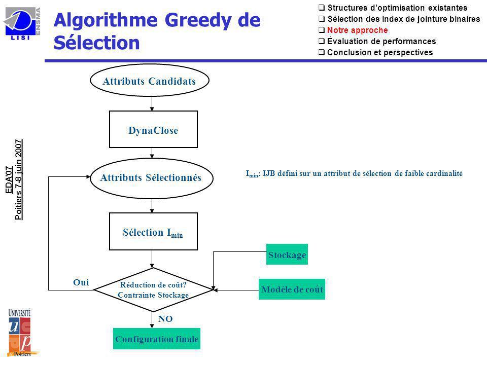 Algorithme Greedy de Sélection EDA07 Poitiers 7-8 juin 2007 Structures doptimisation existantes Sélection des index de jointure binaires Notre approch