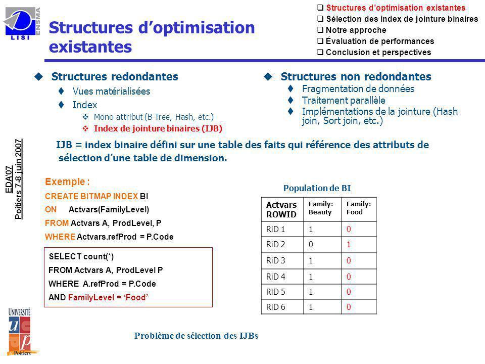 Formalisation du problème de sélection des IJBs uExigence de ressources: tEspace disque tCoût de maintenance (rafraîchissement des données) tCoût de calcul (pour le processus de sélection) èImpossibilité de sélectionner tous IJBs uProblème de Sélection des IJBs –Entrées: –Un entrepôt de données {F, D1, …, Dn} –Un ensemble de requêtes fréquentes –Une capacité de Stockage S –Problème –Sélectionner un ensemble de vues afin de minimiser le coût dexécution de requêtes et satisfaire la contrainte S.