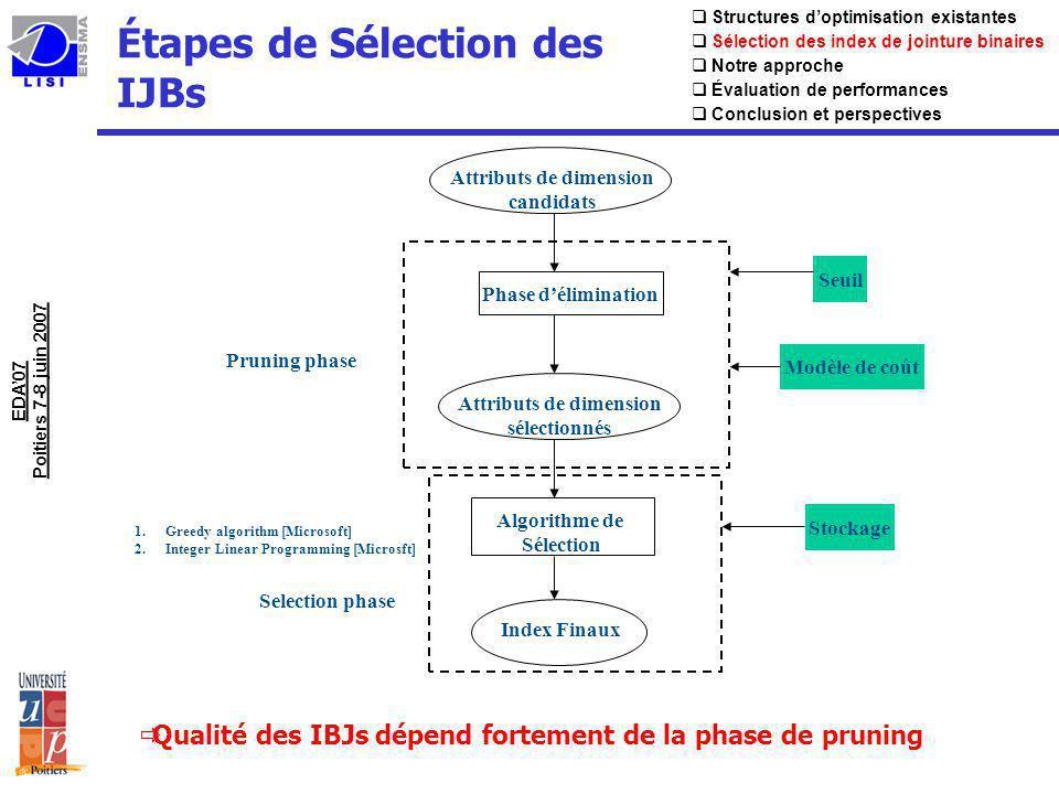 État de lart: Phase délimination(1) uDeux approches de Pruning: 1.Enumeration-driven approaches [Chaudhuri04, Valentin00] Utilisation de Query Optimizer Cost Model Connaissance préalable du nombre de candidates générés (seuil) EDA07 Poitiers 7-8 juin 2007 Attributs de dimension candidats Phase délimination Query optimizer Seuil Attributs de dimension sélectionnés Algorithme de Sélection Stockage Index Finaux Structures doptimisation existantes Sélection des index de jointure binaires Notre approche Évaluation de performances Conclusion et perspectives