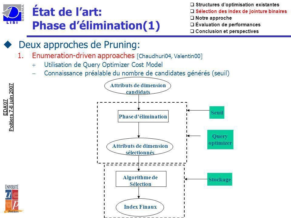 État de lart: Phase délimination(2) 1.Data mining : Close [Aouiche05] Apriori-Like Algorithm (parcours par niveaux) Génération de Closed Frequent Itemsets (CFI) Élaguer si support( CFI ) minsup Aucune obligation sur le nombre de candidats finaux Le critère de génération de CFI: fréquence dapparition des attributs de dimension dans les requêtes A1A2A3A4A5A6 Q1Q1 000111 Q2Q2 000111 Q3Q3 000111 Q4Q4 111000 Q5Q5 111000 Minsup=3/5 IJB sur A6 (support=3/5) A6 ChannelLevel (9 instances) IJB sur A3 est élagué (support=2/5) A3 ProdLevel (90000 instances) Coût de jointure dépend fortement des tailles des tables Matrice dusage dattributs EDA07 Poitiers 7-8 juin 2007 Structures doptimisation existantes Sélection des index de jointure binaires Notre approche Évaluation de performances Conclusion et perspectives
