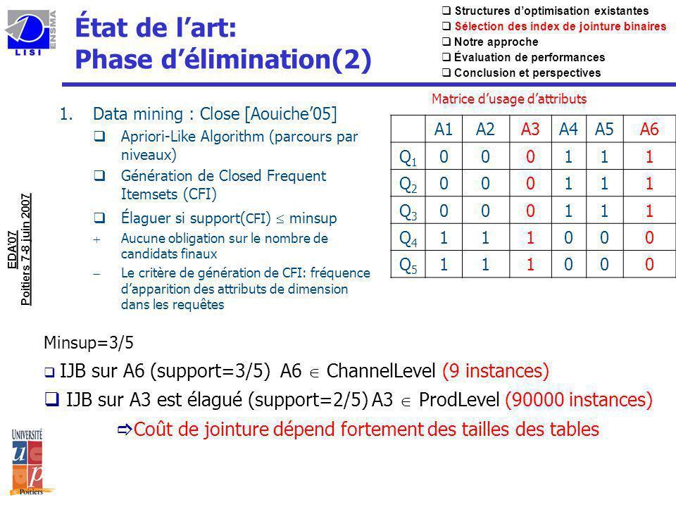 Similitude entre IJB Fragmentation Verticale uFragmentation verticale : Partition une table en fonction des colonnes Client(N°Client, Nom, Sexe, Ville, Age) Client1(N°Client, Nom, Age) et Client2(N°Client, Sexe, Ville) uIndex de Jointure Binaires : IJB(Nom, Age) - IJB(Sexe, Ville) IJB(Nom, Age, Sexe) … uAlgorithmes de fragmentation verticale tAffinity-based approach : [Navathe91] vUsage des attributs/requêtes tCost-based Approach : [Bellatreche00, Fung04, ….] vÉvaluation de chaque solution (Modèle de coût) tData mining approach : [Le06] vClustering Structures doptimisation existantes Sélection des index de jointure binaires Notre approche Évaluation de performances Conclusion et perspectives ð DynaClose: Nouvelle approche délimination ð Nouveaux critères délagage (Taille des tables, fréquences)