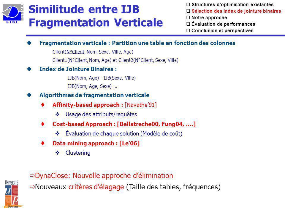 Similitude entre IJB Fragmentation Verticale uFragmentation verticale : Partition une table en fonction des colonnes Client(N°Client, Nom, Sexe, Ville