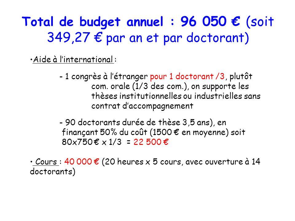 Total de budget annuel : 96 050 (soit 349,27 par an et par doctorant) Aide à linternational : - 1 congrès à létranger pour 1 doctorant /3, plutôt com.