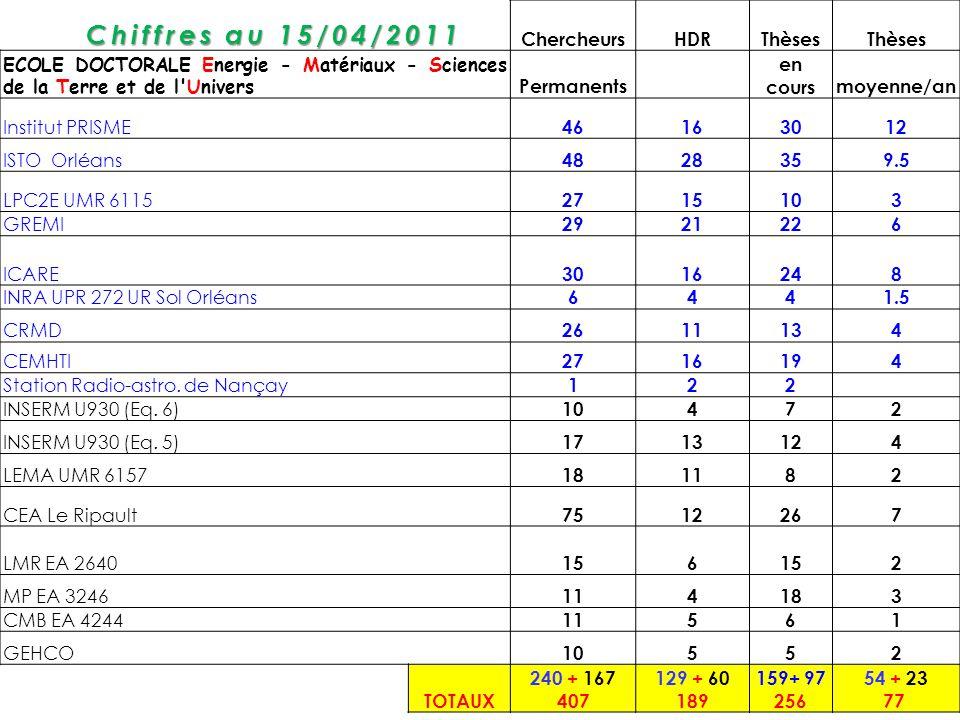 Chiffres au 15/04/2011 Chiffres au 15/04/2011 ChercheursHDRThèses ECOLE DOCTORALE Energie - Matériaux - Sciences de la Terre et de l'Univers Permanent
