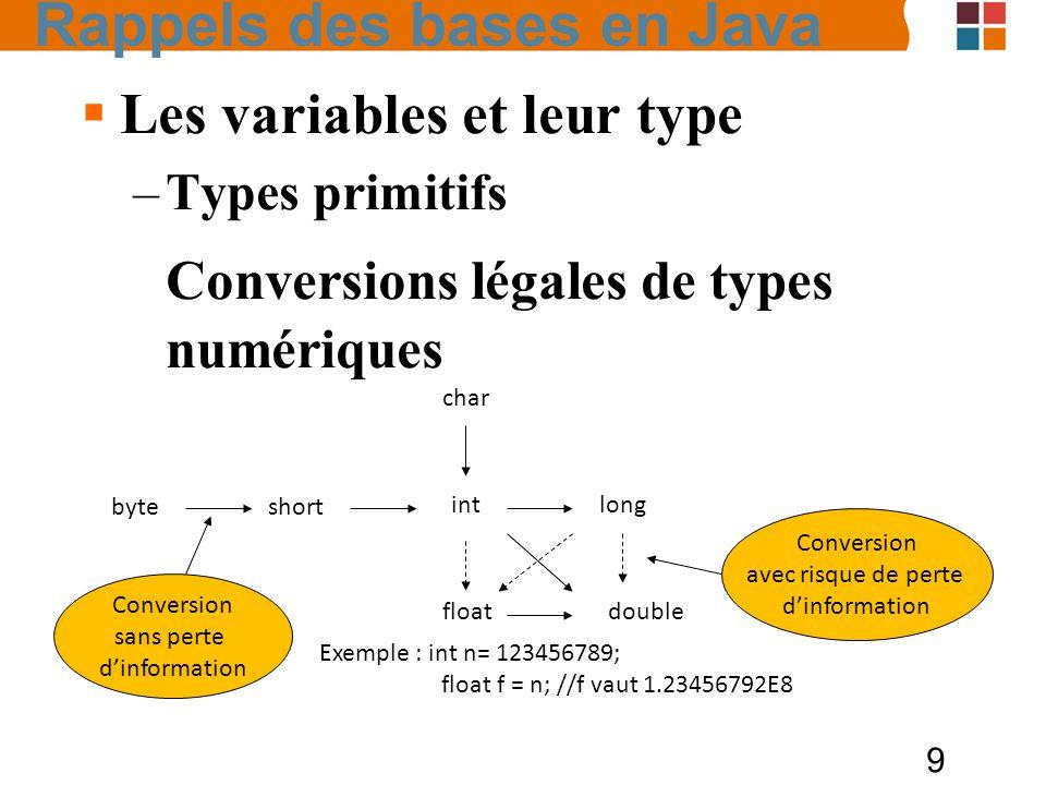 9 Les variables et leur type –Types primitifs Conversions légales de types numériques byte short int char long floatdouble Conversion sans perte dinfo