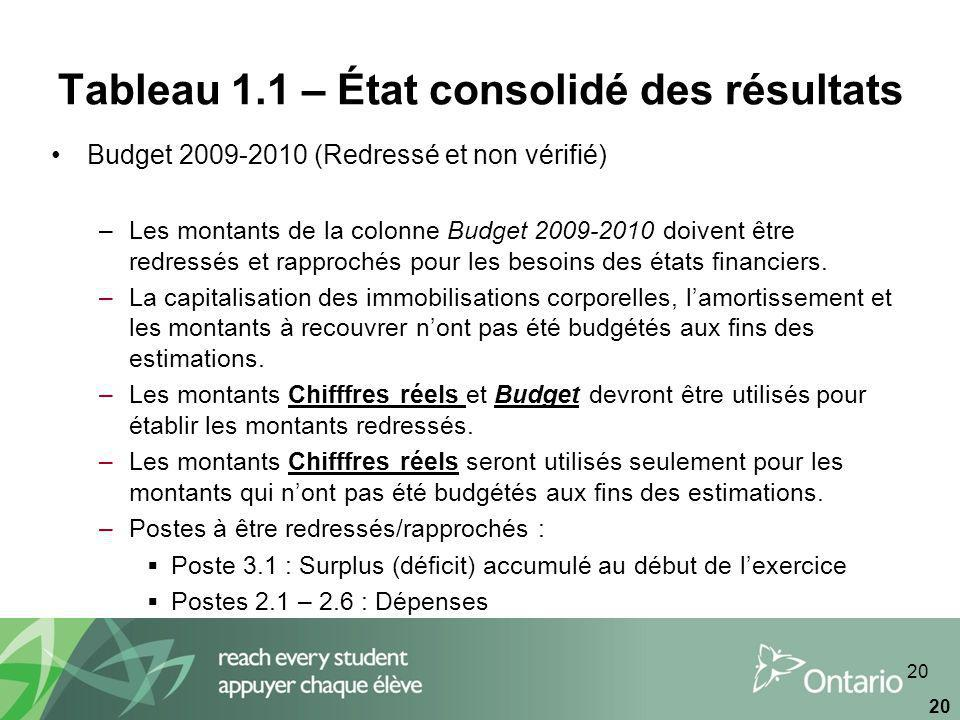 20 Tableau 1.1 – État consolidé des résultats Budget 2009-2010 (Redressé et non vérifié) –Les montants de la colonne Budget 2009-2010 doivent être redressés et rapprochés pour les besoins des états financiers.