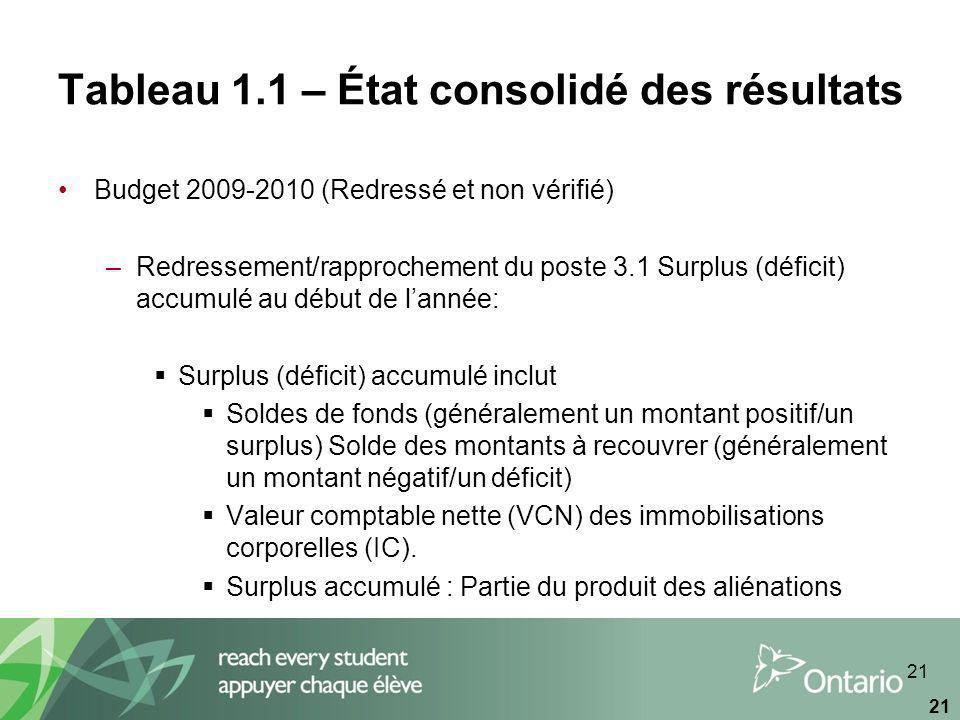 21 Tableau 1.1 – État consolidé des résultats Budget 2009-2010 (Redressé et non vérifié) –Redressement/rapprochement du poste 3.1 Surplus (déficit) accumulé au début de lannée: Surplus (déficit) accumulé inclut Soldes de fonds (généralement un montant positif/un surplus) Solde des montants à recouvrer (généralement un montant négatif/un déficit) Valeur comptable nette (VCN) des immobilisations corporelles (IC).