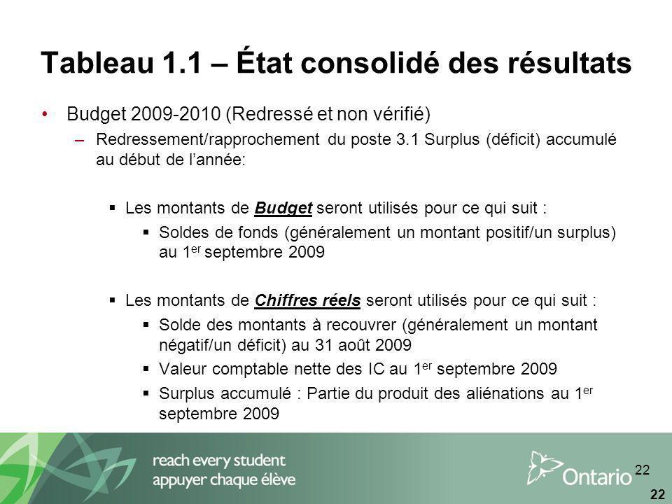 22 Tableau 1.1 – État consolidé des résultats Budget 2009-2010 (Redressé et non vérifié) –Redressement/rapprochement du poste 3.1 Surplus (déficit) accumulé au début de lannée: Les montants de Budget seront utilisés pour ce qui suit : Soldes de fonds (généralement un montant positif/un surplus) au 1 er septembre 2009 Les montants de Chiffres réels seront utilisés pour ce qui suit : Solde des montants à recouvrer (généralement un montant négatif/un déficit) au 31 août 2009 Valeur comptable nette des IC au 1 er septembre 2009 Surplus accumulé : Partie du produit des aliénations au 1 er septembre 2009