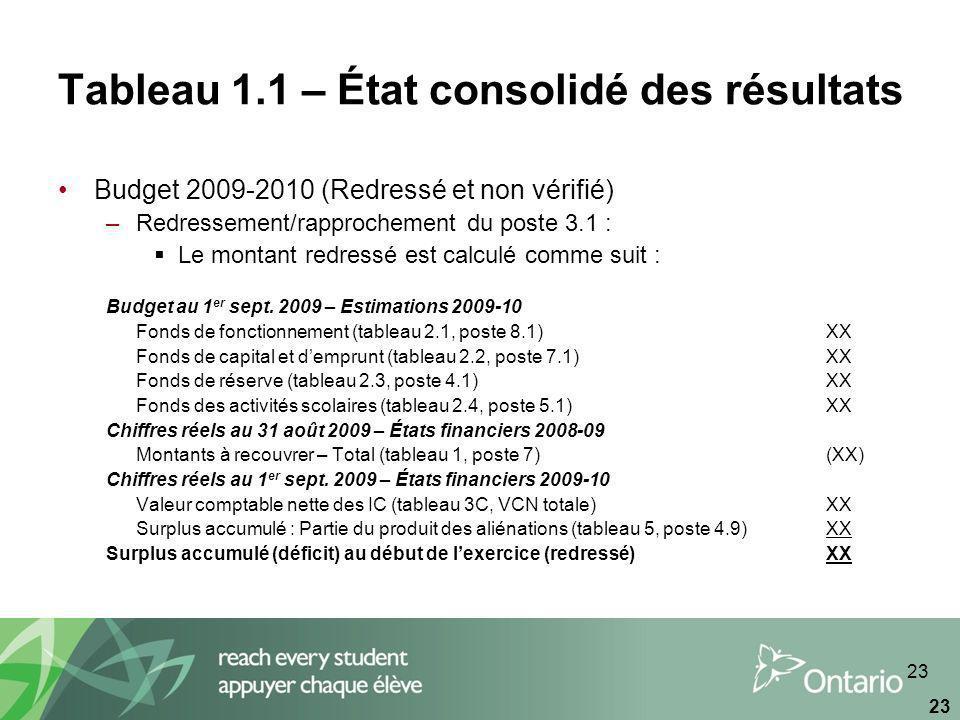 23 Tableau 1.1 – État consolidé des résultats Budget 2009-2010 (Redressé et non vérifié) –Redressement/rapprochement du poste 3.1 : Le montant redressé est calculé comme suit : Budget au 1 er sept.