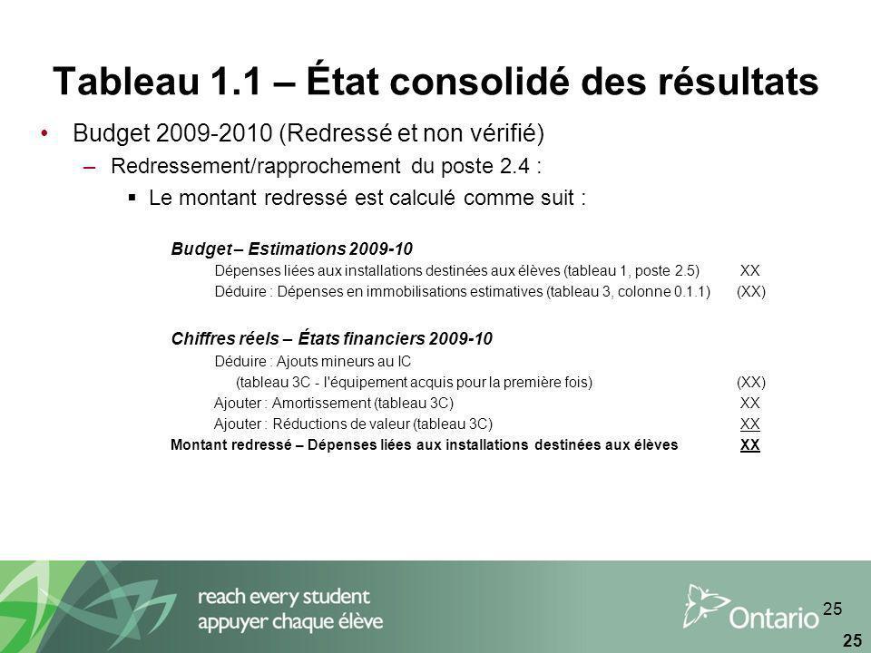 25 Tableau 1.1 – État consolidé des résultats Budget 2009-2010 (Redressé et non vérifié) –Redressement/rapprochement du poste 2.4 : Le montant redressé est calculé comme suit : Budget – Estimations 2009-10 Dépenses liées aux installations destinées aux élèves (tableau 1, poste 2.5) XX Déduire : Dépenses en immobilisations estimatives (tableau 3, colonne 0.1.1)(XX) Chiffres réels – États financiers 2009-10 Déduire : Ajouts mineurs au IC (tableau 3C - l équipement acquis pour la première fois)(XX) Ajouter : Amortissement (tableau 3C) XX Ajouter : Réductions de valeur (tableau 3C) XX Montant redressé – Dépenses liées aux installations destinées aux élèves XX