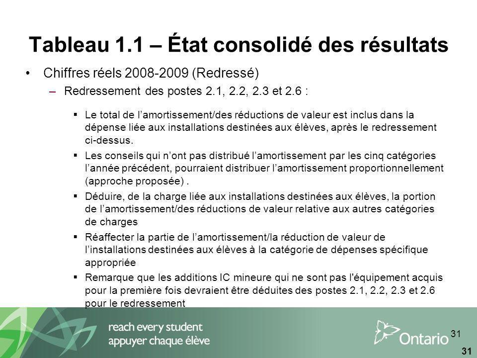 31 Tableau 1.1 – État consolidé des résultats Chiffres réels 2008-2009 (Redressé) –Redressement des postes 2.1, 2.2, 2.3 et 2.6 : Le total de lamortissement/des réductions de valeur est inclus dans la dépense liée aux installations destinées aux élèves, après le redressement ci-dessus.