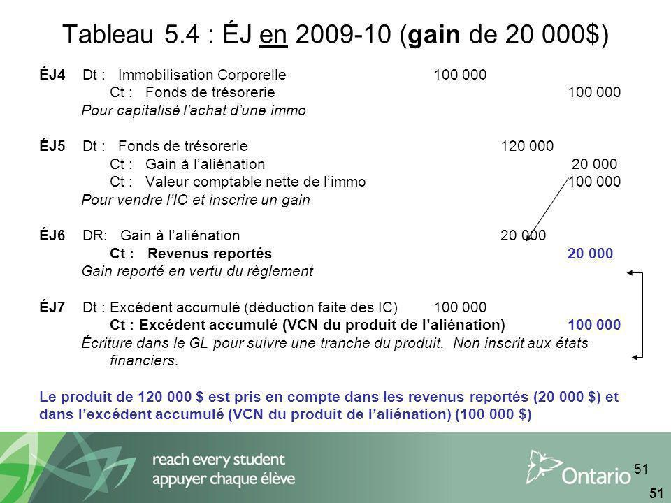 51 Tableau 5.4 : ÉJ en 2009-10 (gain de 20 000$) ÉJ4 Dt : Immobilisation Corporelle100 000 Ct : Fonds de trésorerie100 000 Pour capitalisé lachat dune immo ÉJ5 Dt : Fonds de trésorerie120 000 Ct : Gain à laliénation 20 000 Ct : Valeur comptable nette de limmo100 000 Pour vendre lIC et inscrire un gain ÉJ6 DR: Gain à laliénation20 000 Ct : Revenus reportés20 000 Gain reporté en vertu du règlement ÉJ7 Dt : Excédent accumulé (déduction faite des IC) 100 000 Ct : Excédent accumulé (VCN du produit de laliénation) 100 000 Écriture dans le GL pour suivre une tranche du produit.